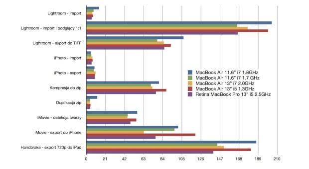 MacMark MBA11 i7 2013 comparison