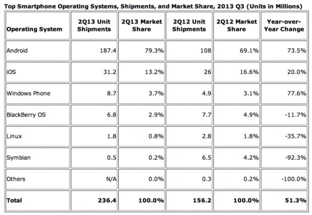 idc-android-os-marketshare-q2-2013
