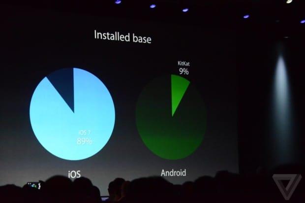 iOS stats