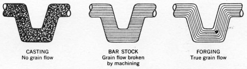 grain-flow