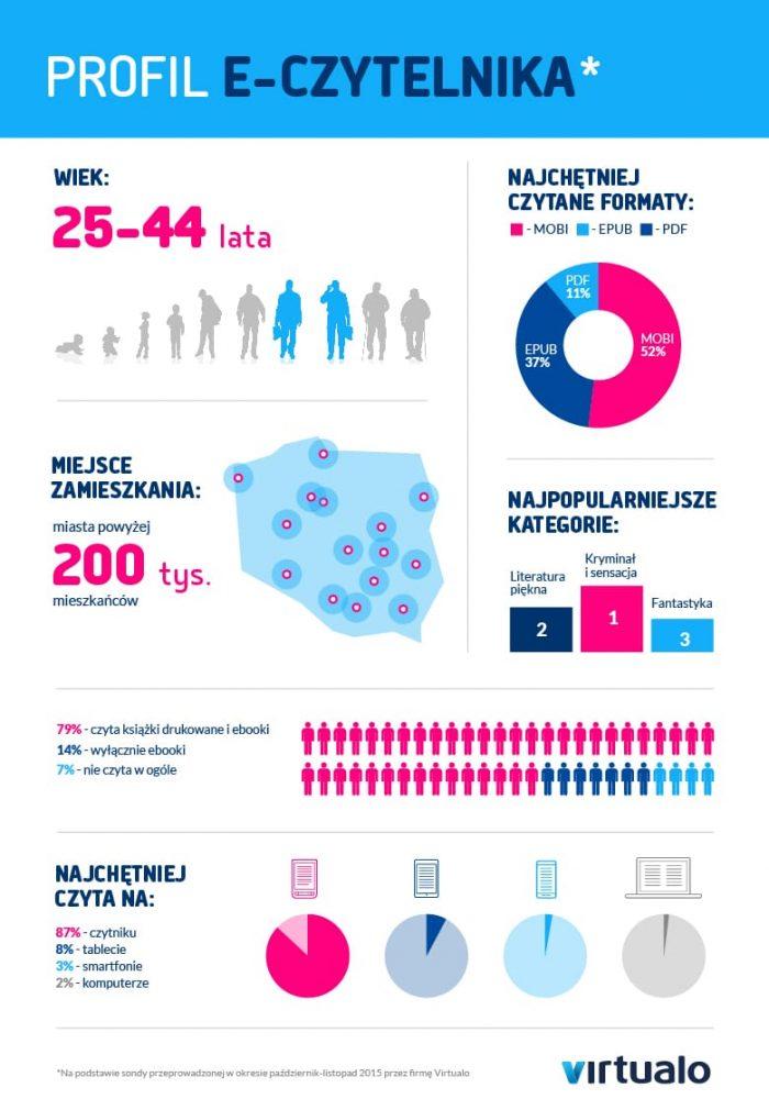 infografika_profil_e_czytelnika