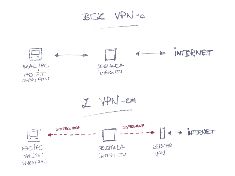 VPN-bez-VPN-rys