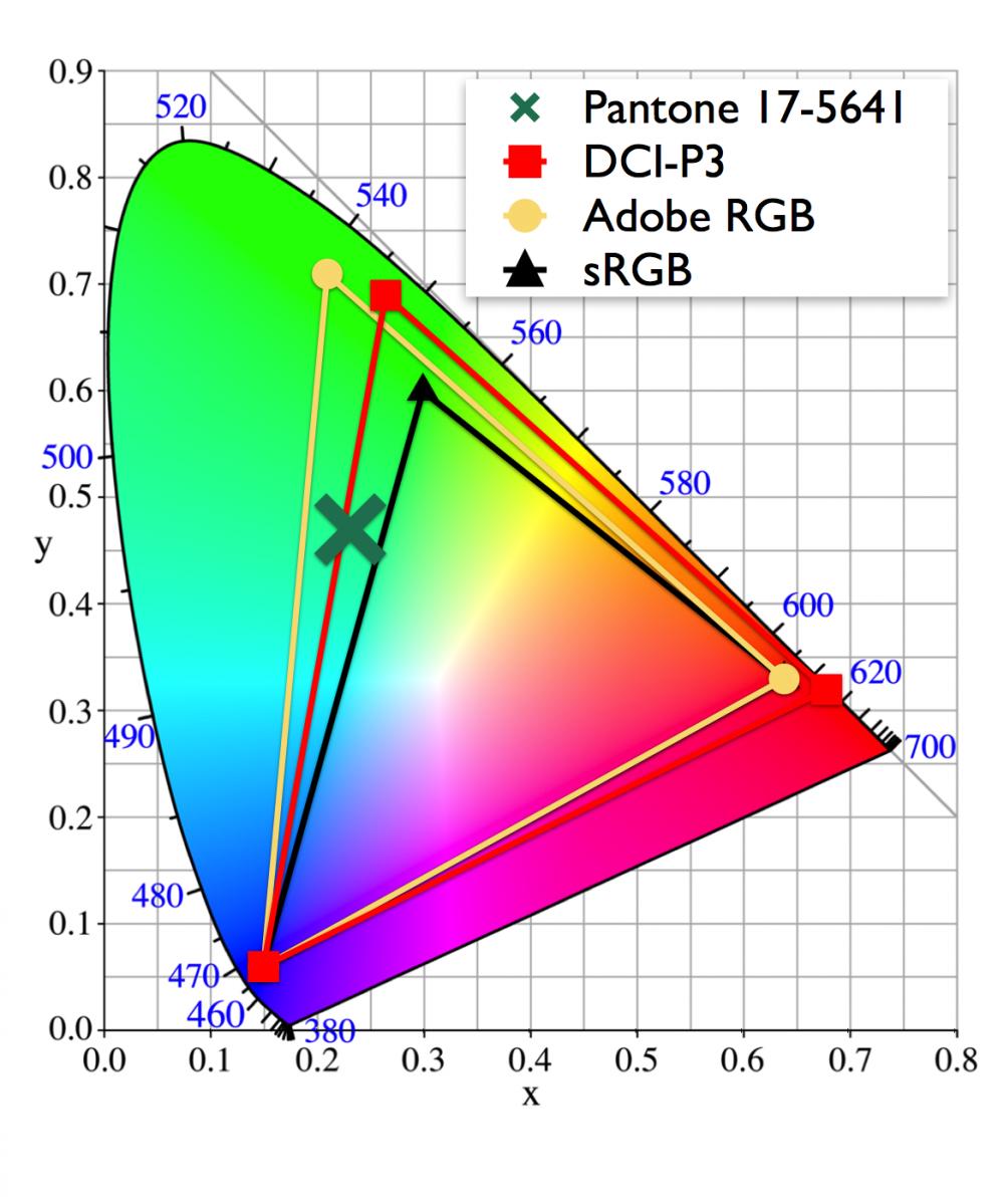 sRGB vs DCI-P3