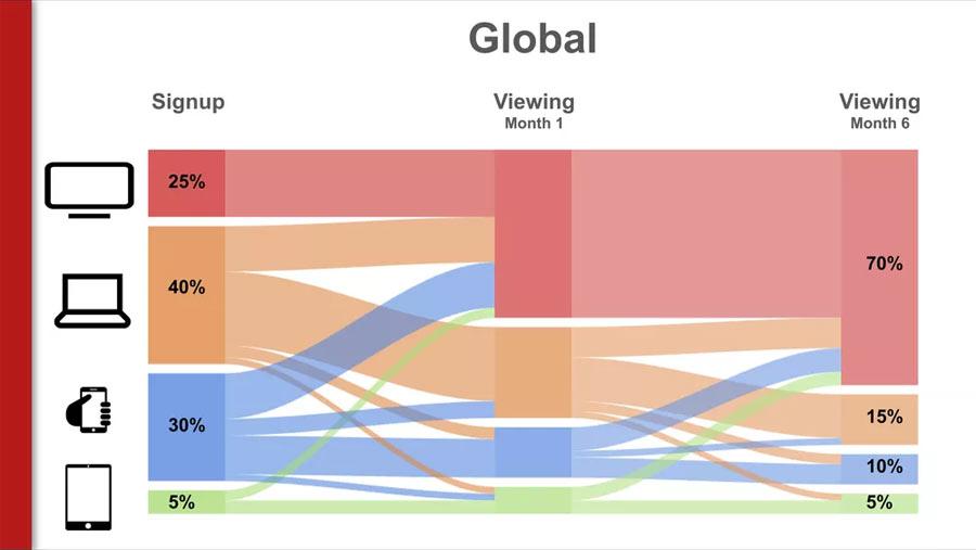 oglądalność netflix natelewizorze