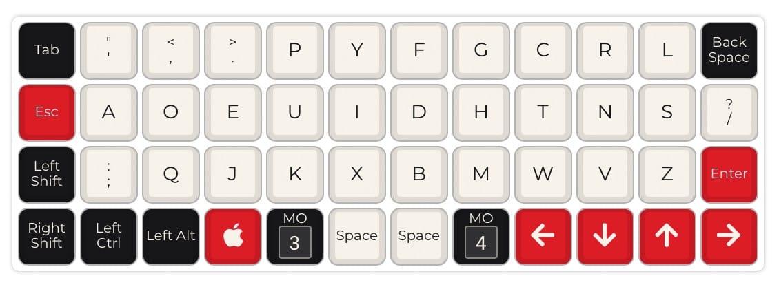Programowanie klawiatury za pomocą QMK oraz wytłumaczenie
