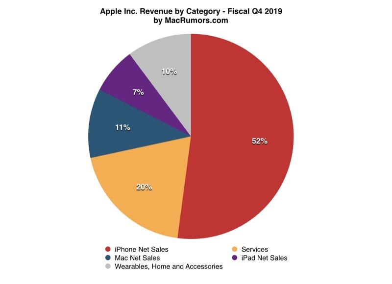 wyniki finansowe Apple