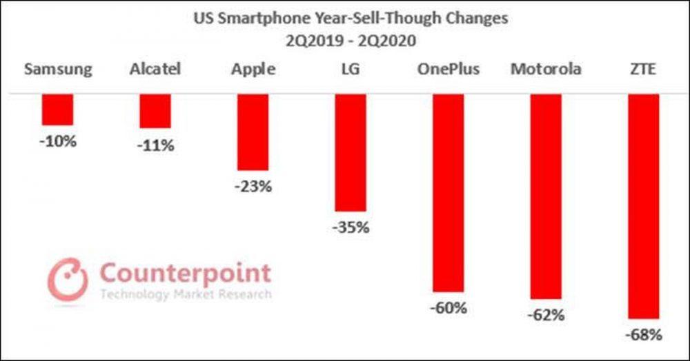iPhone SE 2 sales
